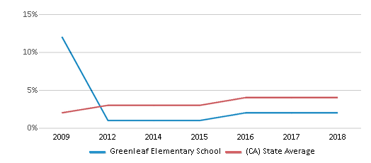 This chart display the percentage of students of two or more races in Greenleaf Elementary School and the percentage of public school students of two or more races in California by year, with the latest 2017-18 school year data.