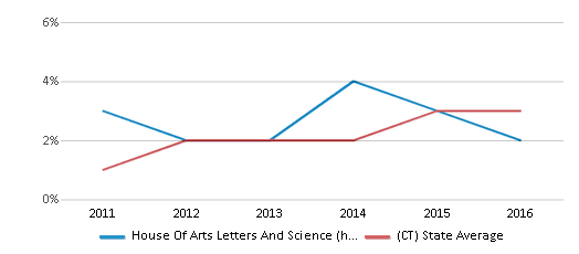 This chart display the percentage of students of two or more races in House Of Arts Letters And Science (hals) Academy and the percentage of public school students of two or more races in Connecticut by year, with the latest 2015-16 school year data.