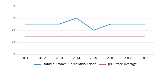 This chart display the percentage of students of two or more races in Double Branch Elementary School and the percentage of public school students of two or more races in Florida by year, with the latest 2017-18 school year data.