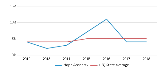 This chart display the percentage of students of two or more races in Hope Academy and the percentage of public school students of two or more races in Indiana by year, with the latest 2017-18 school year data.