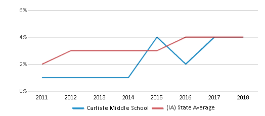 This chart display the percentage of students of two or more races in Carlisle Middle School and the percentage of public school students of two or more races in Iowa by year, with the latest 2017-18 school year data.