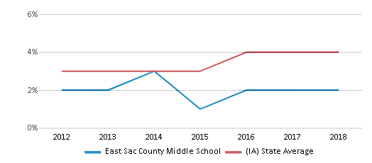 This chart display the percentage of students of two or more races in East Sac County Middle School and the percentage of public school students of two or more races in Iowa by year, with the latest 2017-18 school year data.