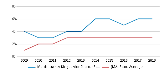 This chart display the percentage of students of two or more races in Martin Luther King Junior Charter School Of Excellence and the percentage of public school students of two or more races in Massachusetts by year, with the latest 2017-18 school year data.
