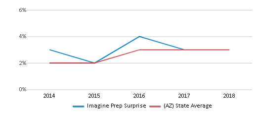 This chart display the percentage of students of two or more races in Imagine Prep Surprise and the percentage of public school students of two or more races in Arizona by year, with the latest 2017-18 school year data.