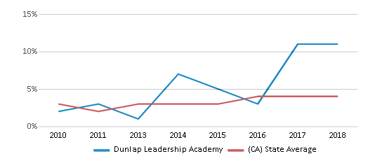 This chart display the percentage of students of two or more races in Dunlap Leadership Academy and the percentage of public school students of two or more races in California by year, with the latest 2017-18 school year data.