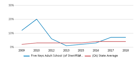 This chart display the percentage of students of two or more races in Five Keys Adult School (sf Sheriff's) and the percentage of public school students of two or more races in California by year, with the latest 2017-18 school year data.