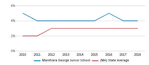 This chart display the percentage of students of two or more races in Manthala George Junior School and the percentage of public school students of two or more races in Massachusetts by year, with the latest 2017-18 school year data.