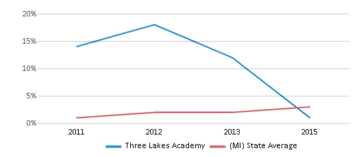 This chart display the percentage of students of two or more races in Three Lakes Academy and the percentage of public school students of two or more races in Michigan by year, with the latest 2014-15 school year data.
