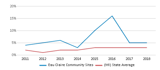 This chart display the percentage of students of two or more races in Eau Claire Community Sites and the percentage of public school students of two or more races in Wisconsin by year, with the latest 2017-18 school year data.