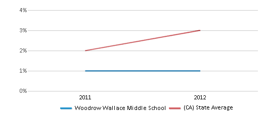 This chart display the percentage of students of two or more races in Woodrow Wallace Middle School and the percentage of public school students of two or more races in California by year, with the latest 2011-12 school year data.