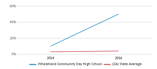 This chart display the percentage of students of two or more races in Wheatland Community Day High School and the percentage of public school students of two or more races in California by year, with the latest 2015-16 school year data.