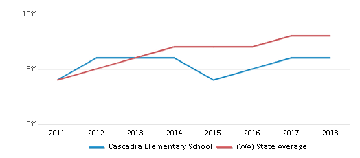 This chart display the percentage of students of two or more races in Cascadia Elementary School and the percentage of public school students of two or more races in Washington by year, with the latest 2017-18 school year data.