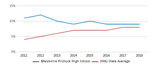 This chart display the percentage of students of two or more races in Marysville Pilchuck High School and the percentage of public school students of two or more races in Washington by year, with the latest 2017-18 school year data.