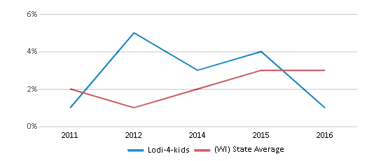 This chart display the percentage of students of two or more races in Lodi-4-kids and the percentage of public school students of two or more races in Wisconsin by year, with the latest 2015-16 school year data.