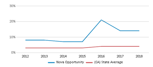 This chart display the percentage of students of two or more races in Nova Opportunity and the percentage of public school students of two or more races in California by year, with the latest 2017-18 school year data.