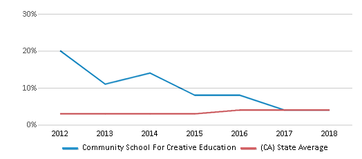 This chart display the percentage of students of two or more races in Community School For Creative Education and the percentage of public school students of two or more races in California by year, with the latest 2017-18 school year data.