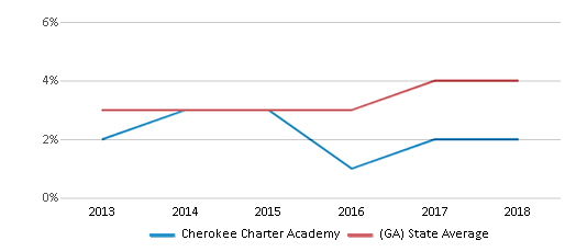 This chart display the percentage of students of two or more races in Cherokee Charter Academy and the percentage of public school students of two or more races in Georgia by year, with the latest 2017-18 school year data.