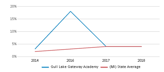 This chart display the percentage of students of two or more races in Gull Lake Gateway Academy and the percentage of public school students of two or more races in Michigan by year, with the latest 2017-18 school year data.