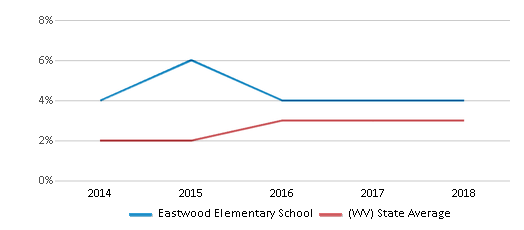This chart display the percentage of students of two or more races in Eastwood Elementary School and the percentage of public school students of two or more races in West Virginia by year, with the latest 2017-18 school year data.