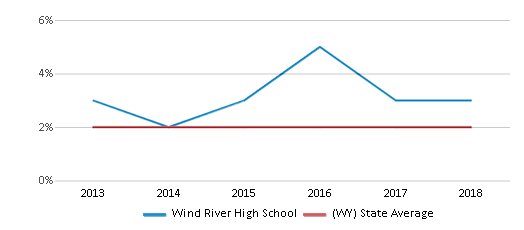 This chart display the percentage of students of two or more races in Wind River High School and the percentage of public school students of two or more races in Wyoming by year, with the latest 2017-18 school year data.