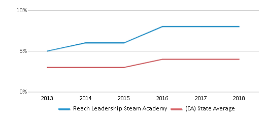 This chart display the percentage of students of two or more races in Reach Leadership Steam Academy and the percentage of public school students of two or more races in California by year, with the latest 2017-18 school year data.