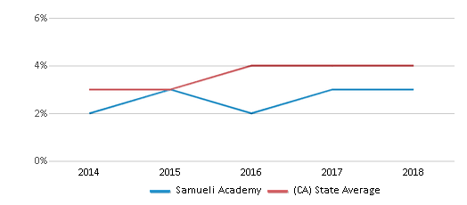 This chart display the percentage of students of two or more races in Samueli Academy and the percentage of public school students of two or more races in California by year, with the latest 2017-18 school year data.