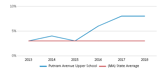 This chart display the percentage of students of two or more races in Putnam Avenue Upper School and the percentage of public school students of two or more races in Massachusetts by year, with the latest 2017-18 school year data.
