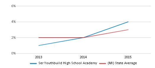 This chart display the percentage of students of two or more races in Ser Youthbuild High School Academy and the percentage of public school students of two or more races in Michigan by year, with the latest 2014-15 school year data.