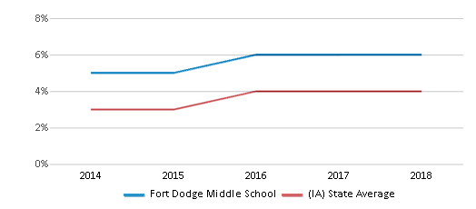 This chart display the percentage of students of two or more races in Fort Dodge Middle School and the percentage of public school students of two or more races in Iowa by year, with the latest 2017-18 school year data.