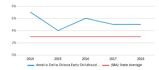 This chart display the percentage of students of two or more races in Amelio Della Chiesa Early Childhood Center and the percentage of public school students of two or more races in Massachusetts by year, with the latest 2017-18 school year data.