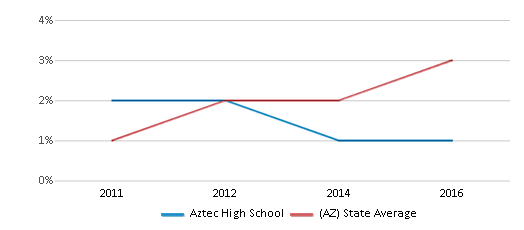 This chart display the percentage of students of two or more races in Aztec High School and the percentage of public school students of two or more races in Arizona by year, with the latest 2015-16 school year data.