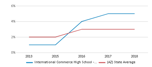 This chart display the percentage of students of two or more races in International Commerce High School - Tempe and the percentage of public school students of two or more races in Arizona by year, with the latest 2017-18 school year data.