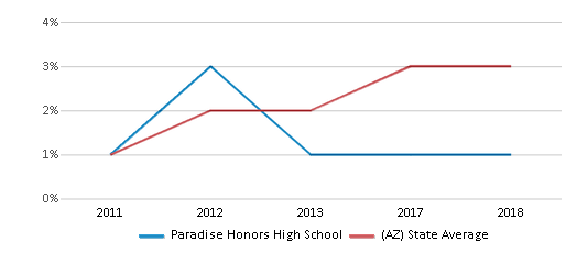 This chart display the percentage of students of two or more races in Paradise Honors High School and the percentage of public school students of two or more races in Arizona by year, with the latest 2017-18 school year data.