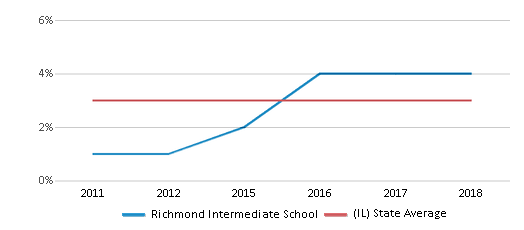 This chart display the percentage of students of two or more races in Richmond Intermediate School and the percentage of public school students of two or more races in Illinois by year, with the latest 2017-18 school year data.