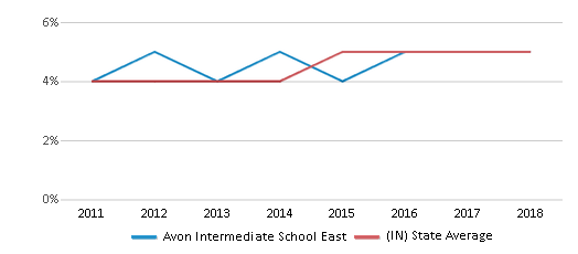 This chart display the percentage of students of two or more races in Avon Intermediate School East and the percentage of public school students of two or more races in Indiana by year, with the latest 2017-18 school year data.