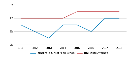 This chart display the percentage of students of two or more races in Blackford Junior High School and the percentage of public school students of two or more races in Indiana by year, with the latest 2017-18 school year data.