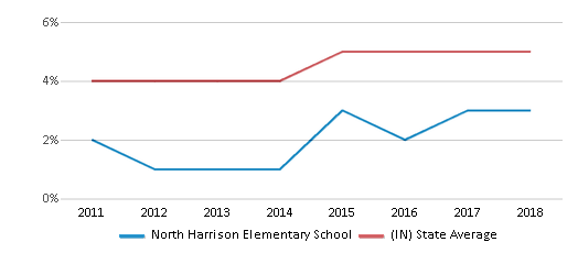 This chart display the percentage of students of two or more races in North Harrison Elementary School and the percentage of public school students of two or more races in Indiana by year, with the latest 2017-18 school year data.