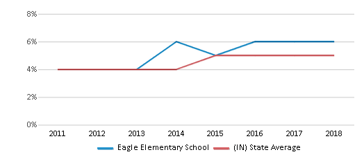This chart display the percentage of students of two or more races in Eagle Elementary School and the percentage of public school students of two or more races in Indiana by year, with the latest 2017-18 school year data.