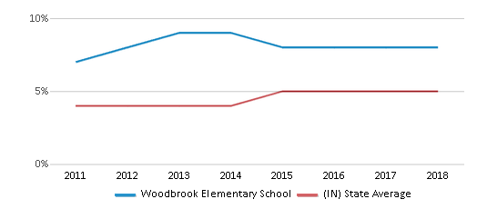 This chart display the percentage of students of two or more races in Woodbrook Elementary School and the percentage of public school students of two or more races in Indiana by year, with the latest 2017-18 school year data.