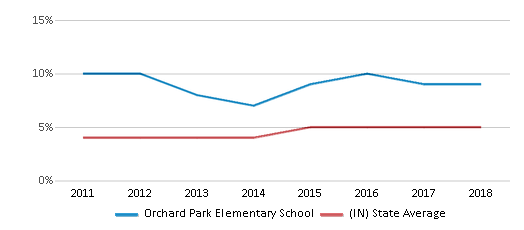 This chart display the percentage of students of two or more races in Orchard Park Elementary School and the percentage of public school students of two or more races in Indiana by year, with the latest 2017-18 school year data.