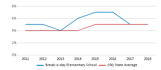 This chart display the percentage of students of two or more races in Break-o-day Elementary School and the percentage of public school students of two or more races in Indiana by year, with the latest 2017-18 school year data.