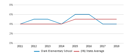 This chart display the percentage of students of two or more races in Clark Elementary School and the percentage of public school students of two or more races in Indiana by year, with the latest 2017-18 school year data.