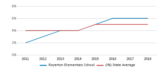This chart display the percentage of students of two or more races in Royerton Elementary School and the percentage of public school students of two or more races in Indiana by year, with the latest 2017-18 school year data.