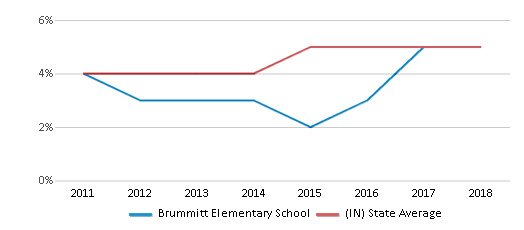 This chart display the percentage of students of two or more races in Brummitt Elementary School and the percentage of public school students of two or more races in Indiana by year, with the latest 2017-18 school year data.