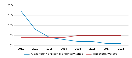 This chart display the percentage of students of two or more races in Alexander Hamilton Elementary School and the percentage of public school students of two or more races in Indiana by year, with the latest 2017-18 school year data.