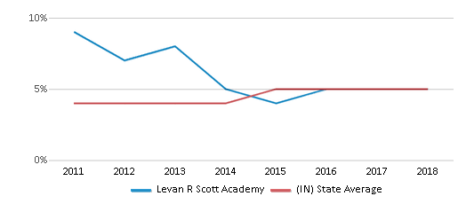 This chart display the percentage of students of two or more races in Levan R Scott Academy and the percentage of public school students of two or more races in Indiana by year, with the latest 2017-18 school year data.