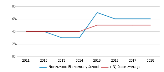 This chart display the percentage of students of two or more races in Northwood Elementary School and the percentage of public school students of two or more races in Indiana by year, with the latest 2017-18 school year data.