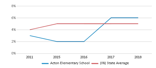 This chart display the percentage of students of two or more races in Acton Elementary School and the percentage of public school students of two or more races in Indiana by year, with the latest 2017-18 school year data.