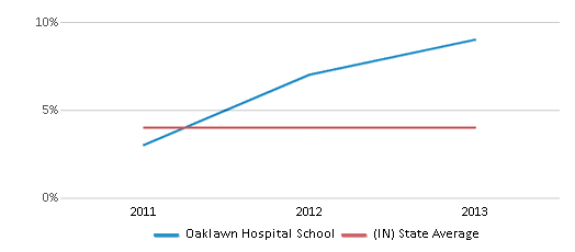 This chart display the percentage of students of two or more races in Oaklawn Hospital School and the percentage of public school students of two or more races in Indiana by year, with the latest 2012-13 school year data.