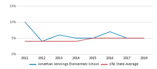 This chart display the percentage of students of two or more races in Jonathan Jennings Elementary School and the percentage of public school students of two or more races in Indiana by year, with the latest 2017-18 school year data.